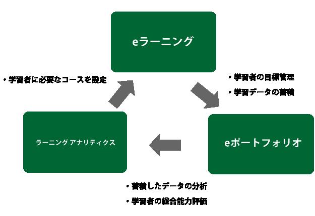 教育の3つの構成要素