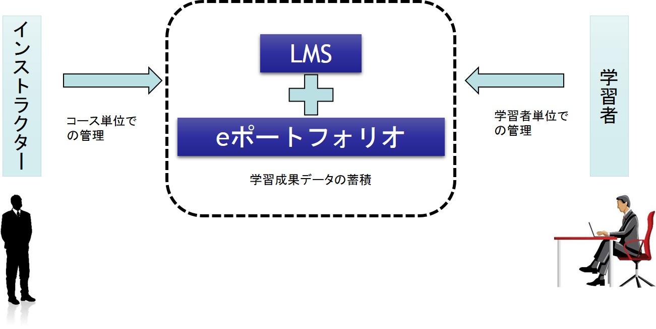 LMSとeポートフォリオで総合的に学習成果を見ることが可能|ボウ・ネットシステムズ株式会社 ( BOWNET.CO.JP )
