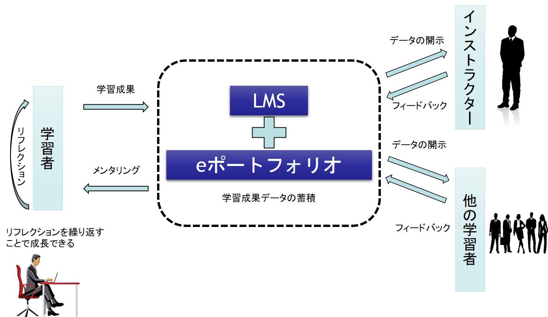 LMSとeポートフォリオで全ての学習成果を管理|ボウ・ネットシステムズ株式会社 ( BOWNET.CO.JP )