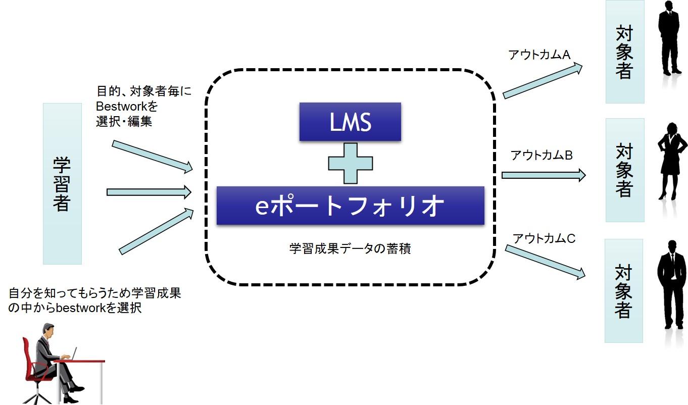LMSとeポートフォリオで蓄積した学習成果をショーケースとしてアピール|ボウ・ネットシステムズ株式会社 ( BOWNET.CO.JP )