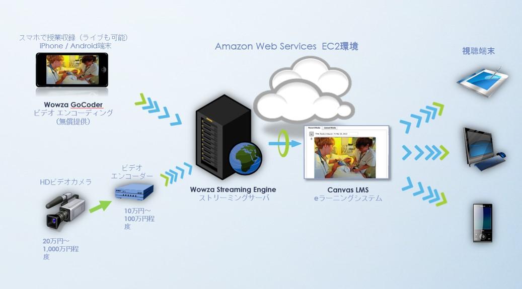 スマホで簡単に授業収録ライブ配信を実現するシステム構成|ボウ・ネットシステムズ株式会社 ( BOWNET.CO.JP )