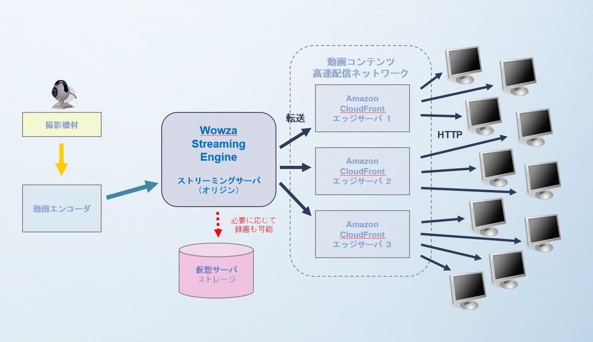 AWS環境を利用したHTTPベースの動画ストリーミング ボウ・ネットシステムズ株式会社 ( BOWNET.CO.JP)