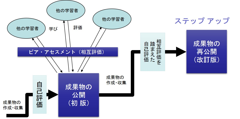 ピアアセスメントで自己評価|ボウ・ネットシステムズ株式会社 ( BOWNET.CO.JP )