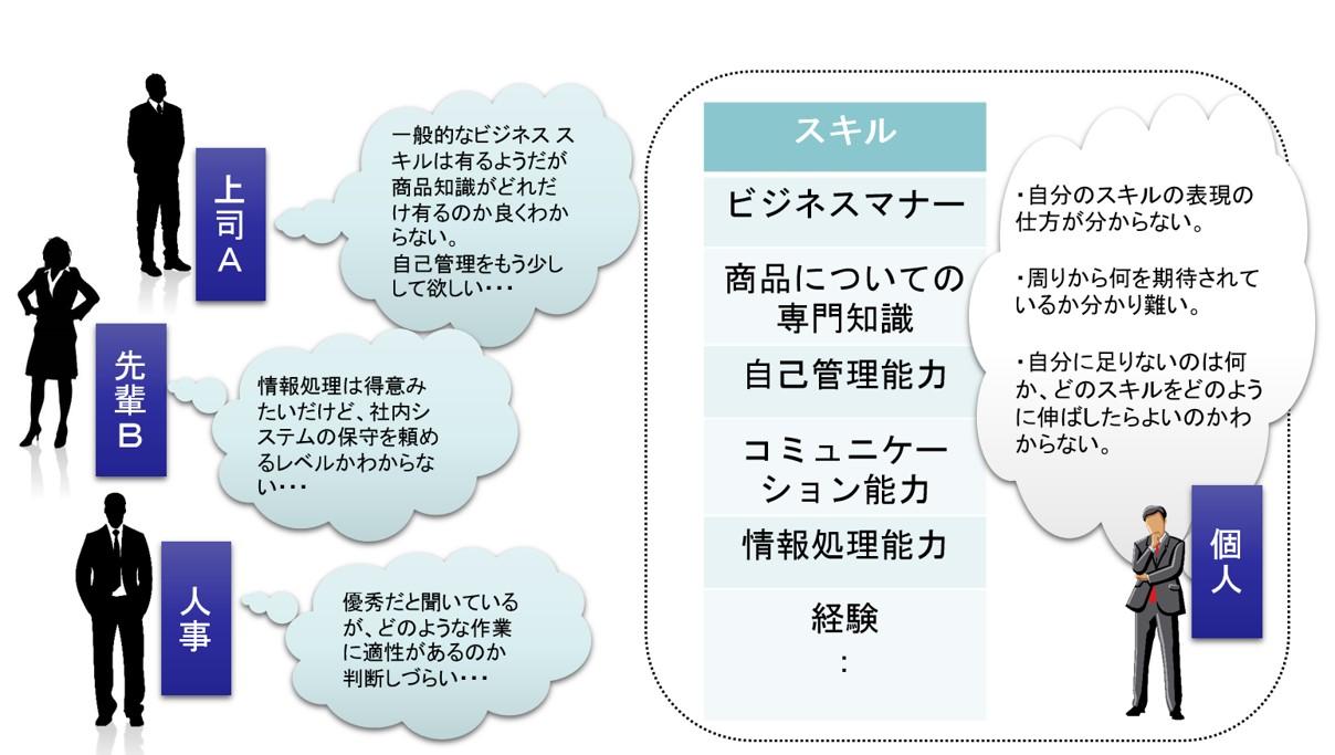 個人の総合評価の難しさ|ボウ・ネットシステムズ株式会社 ( BOWNET.CO.JP )