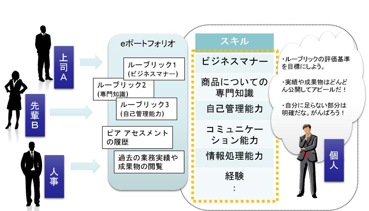 社内評価にeポートフォリオを活用|ボウ・ネットシステムズ株式会社 ( BOWNET.CO.JP )