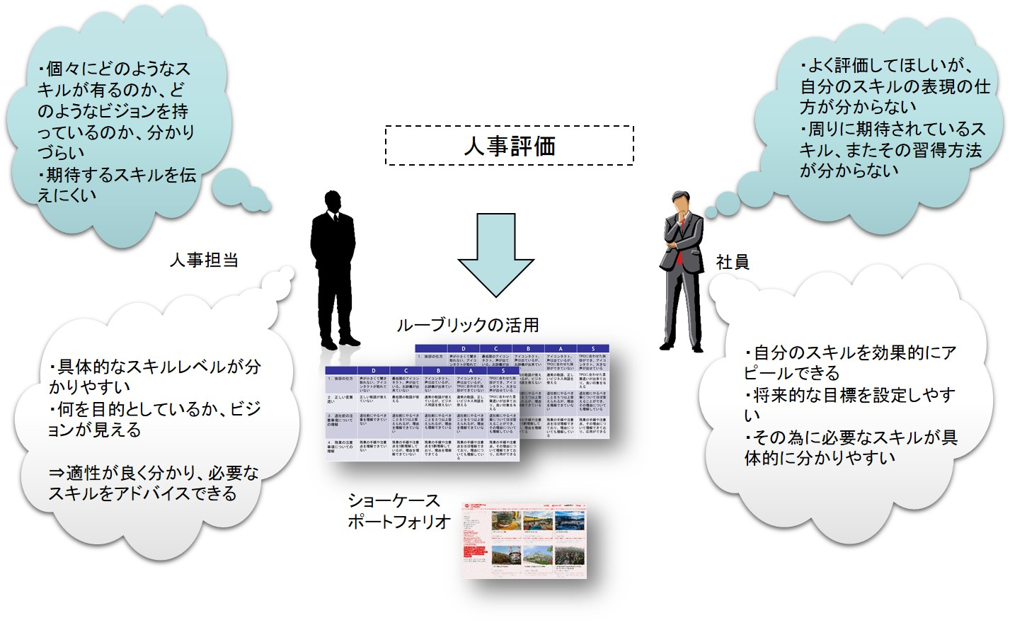 人事評価がわかりやすく|ボウ・ネットシステムズ株式会社 ( BOWNET.CO.JP )