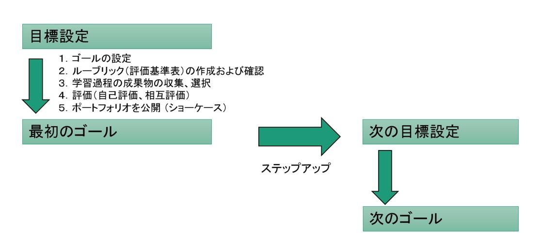 ラーニングポートフォリオとは何か|ボウ・ネットシステムズ株式会社 ( BOWNET.CO.JP )
