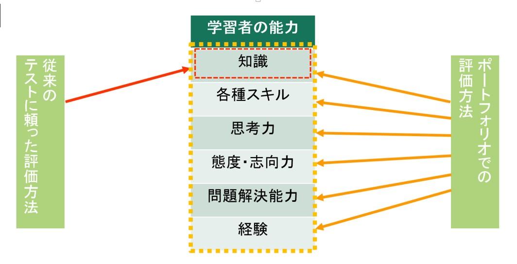 ポートフォリオで総合的な能力評価が可能に|ボウ・ネットシステムズ株式会社 ( BOWNET.CO.JP )
