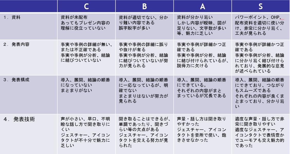 ルーブリックの例 プレゼン技術の評価基準|ボウ・ネットシステムズ株式会社 ( BOWNET.CO.JP )